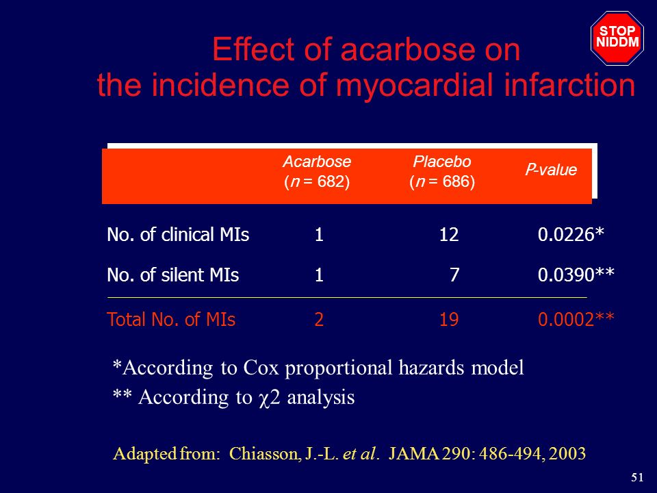 Effect of acarbose on the incidence of myocardial infarction