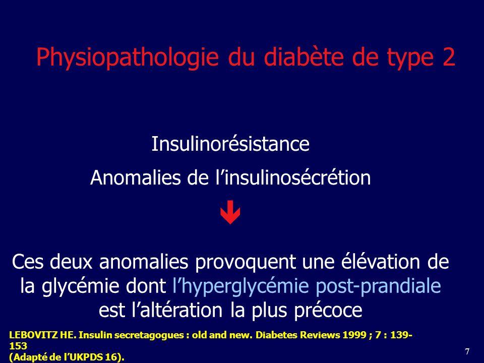  Physiopathologie du diabète de type 2 Insulinorésistance