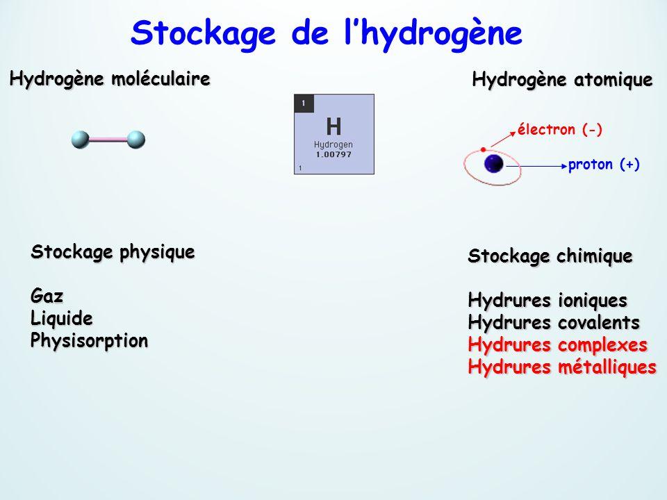 Stockage de l'hydrogène