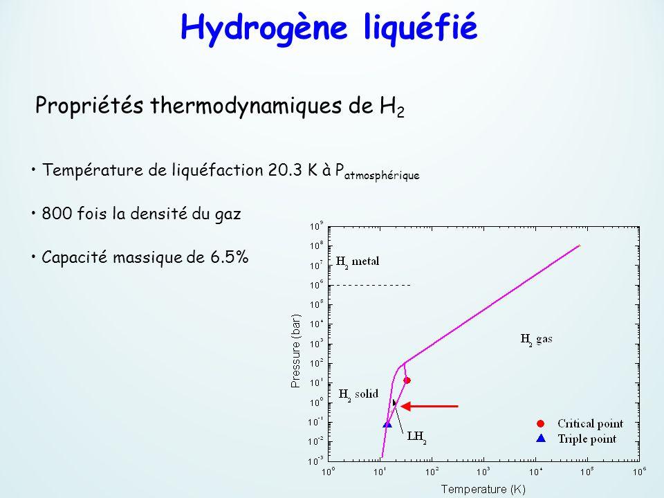 Hydrogène liquéfié Propriétés thermodynamiques de H2