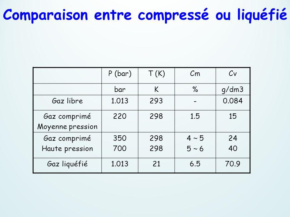 Comparaison entre compressé ou liquéfié