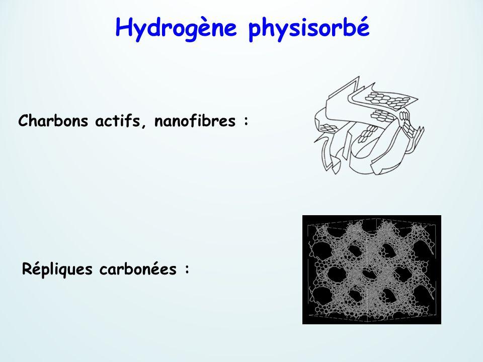 Hydrogène physisorbé Charbons actifs, nanofibres :