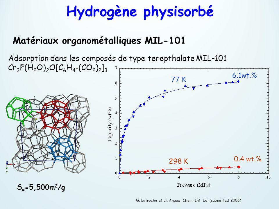 Hydrogène physisorbé Matériaux organométalliques MIL-101