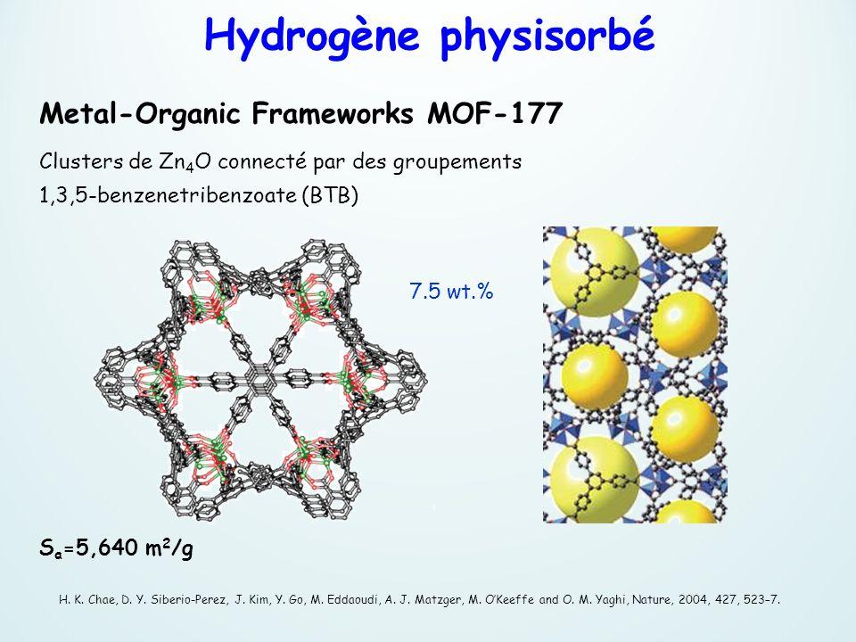 Hydrogène physisorbé Metal-Organic Frameworks MOF-177