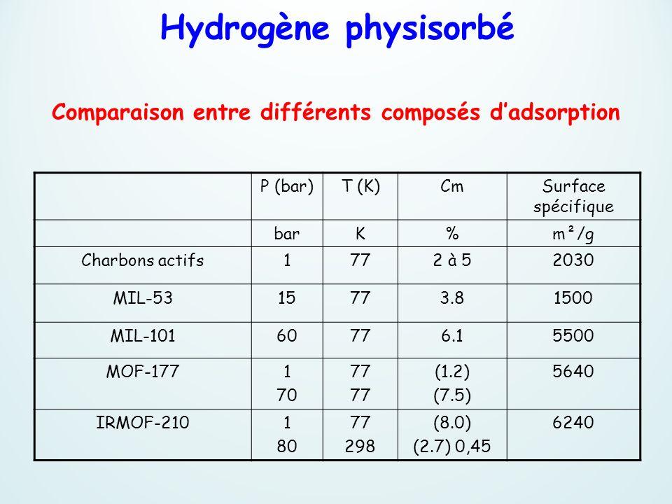 Hydrogène physisorbé Comparaison entre différents composés d'adsorption. P (bar) T (K) Cm. Surface spécifique.