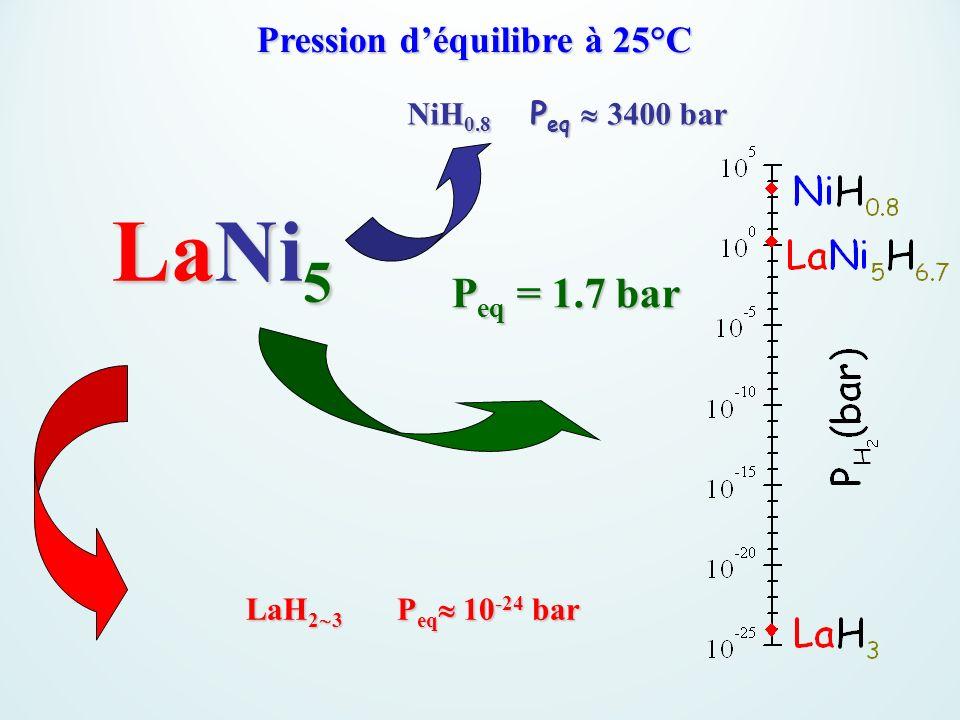 Pression d'équilibre à 25°C
