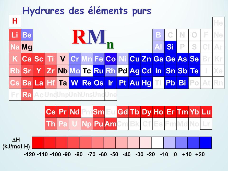 RMn Hydrures des éléments purs H He Li Be B C N O F Ne Na Mg Al Si P S