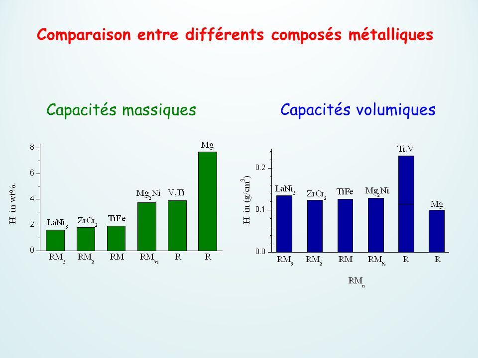 Comparaison entre différents composés métalliques