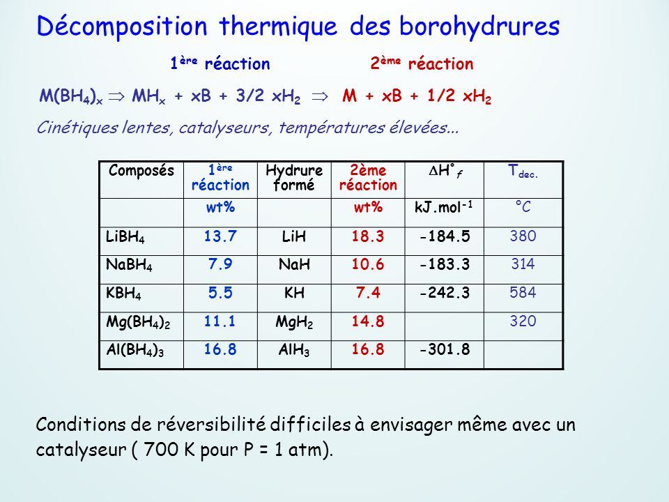 Décomposition thermique des borohydrures
