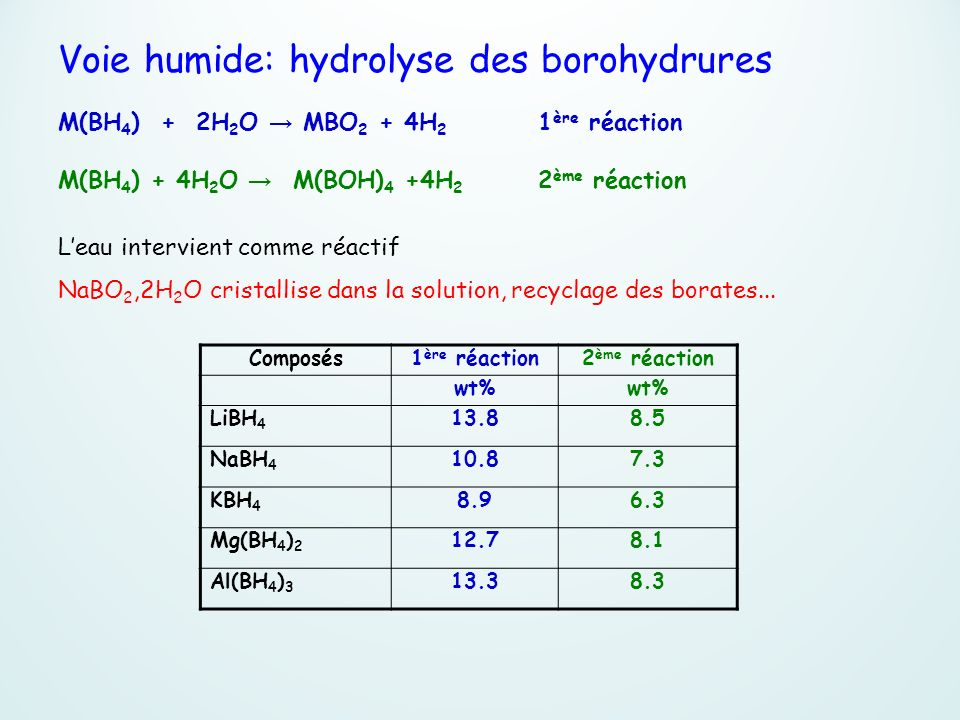 Voie humide: hydrolyse des borohydrures M(BH4) + 2H2O → MBO2 + 4H2