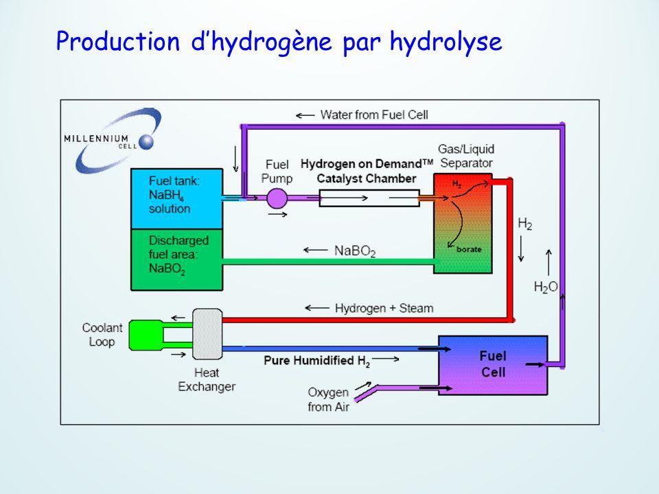 Production d'hydrogène par hydrolyse