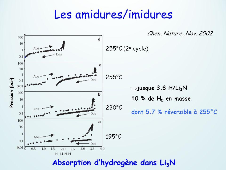 Les amidures/imidures