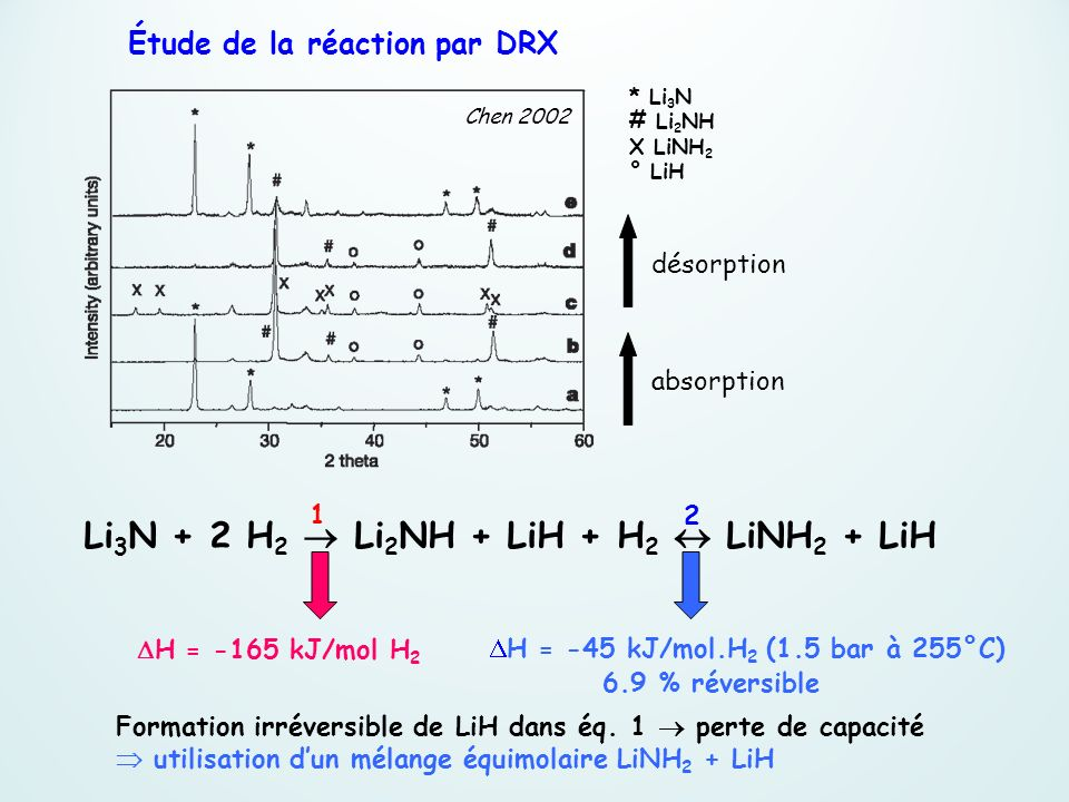 Li3N + 2 H2  Li2NH + LiH + H2  LiNH2 + LiH