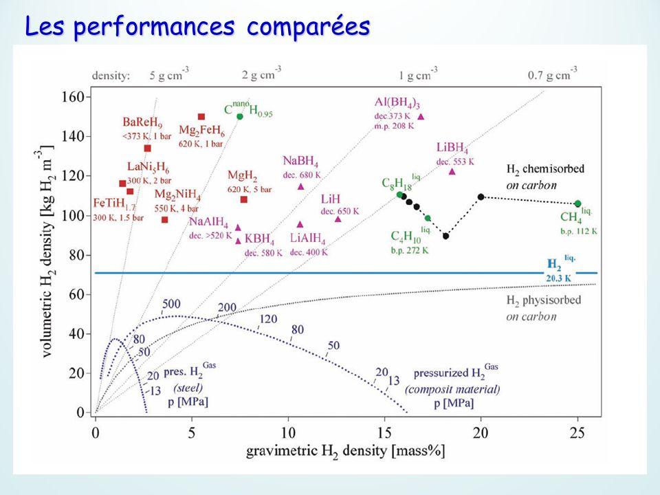 Les performances comparées
