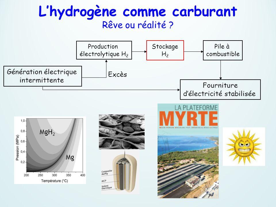 L'hydrogène comme carburant