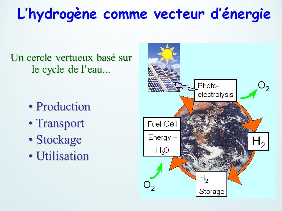 Un cercle vertueux basé sur le cycle de l'eau...