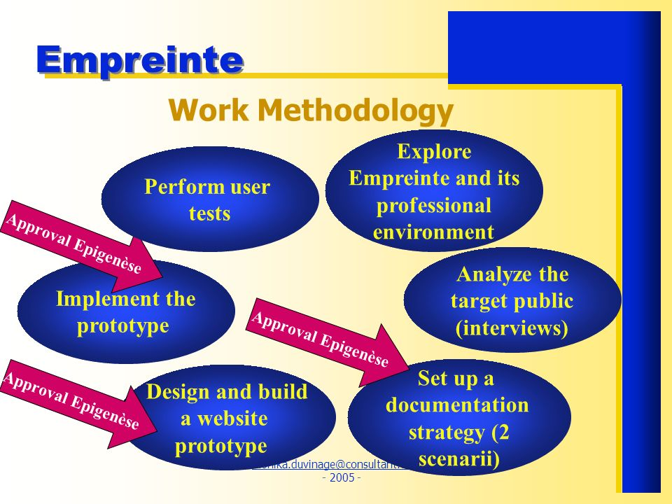 Work Methodology Explore Empreinte and its Perform user professional