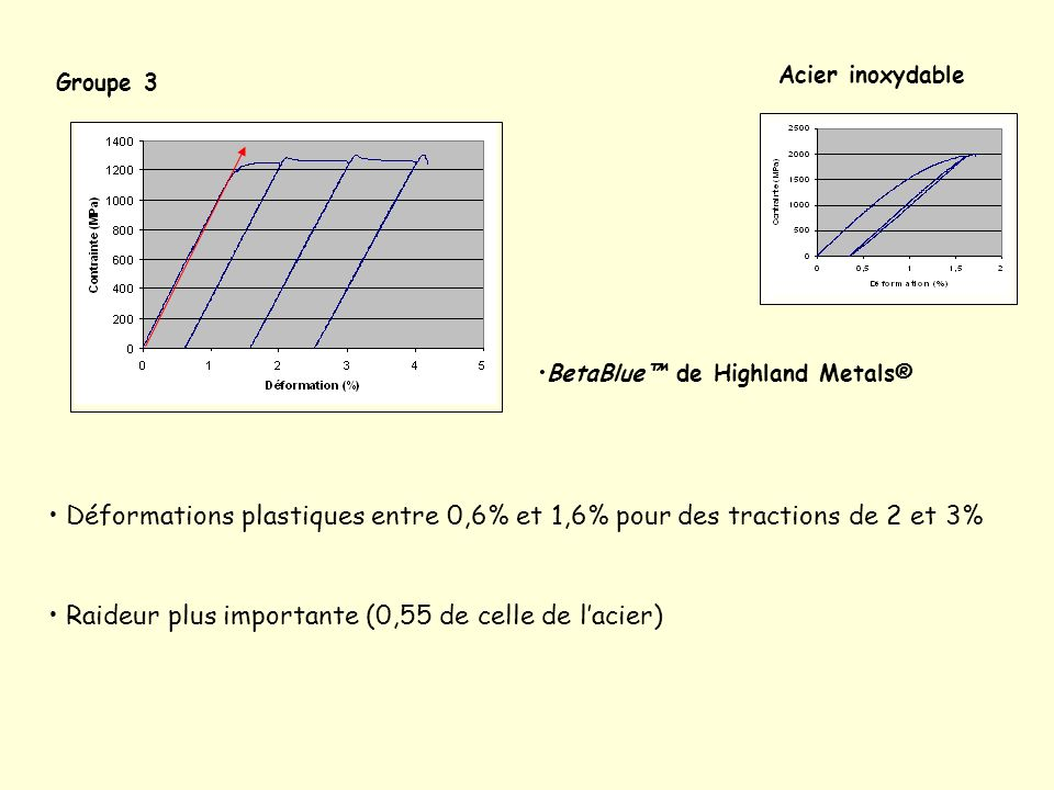 Raideur plus importante (0,55 de celle de l'acier)