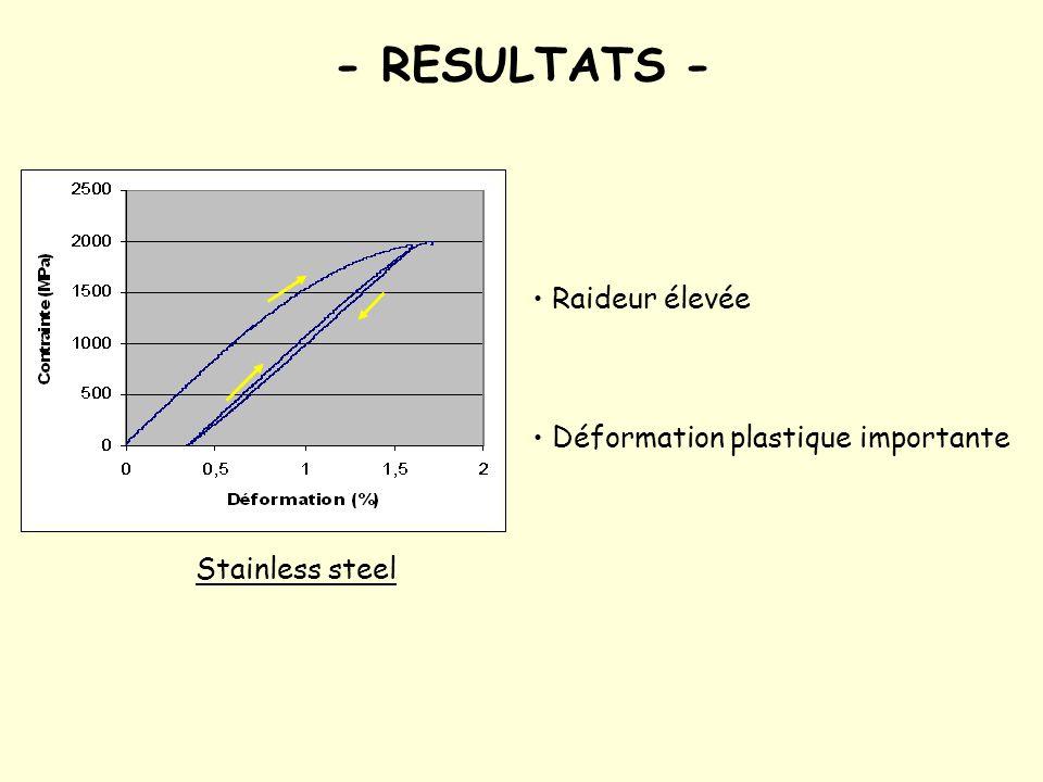 - RESULTATS - Raideur élevée Déformation plastique importante