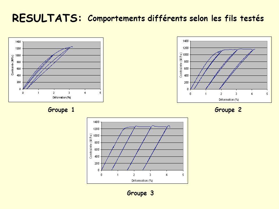 RESULTATS: Comportements différents selon les fils testés Groupe 1