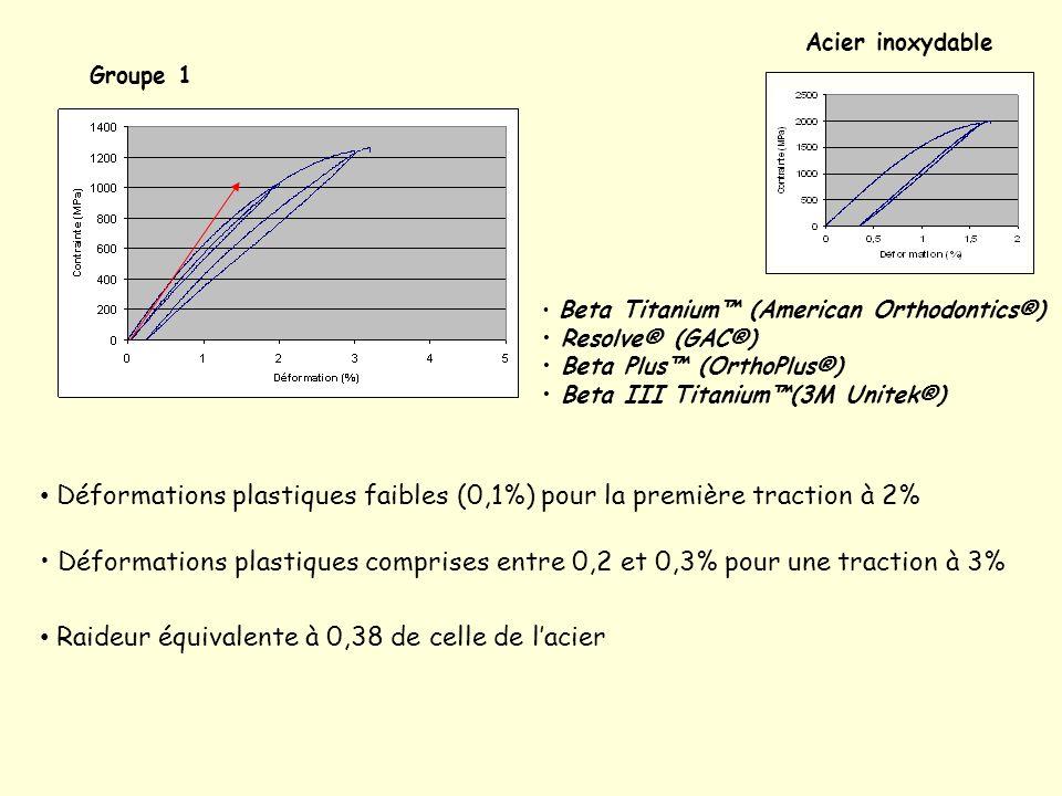 Déformations plastiques faibles (0,1%) pour la première traction à 2%