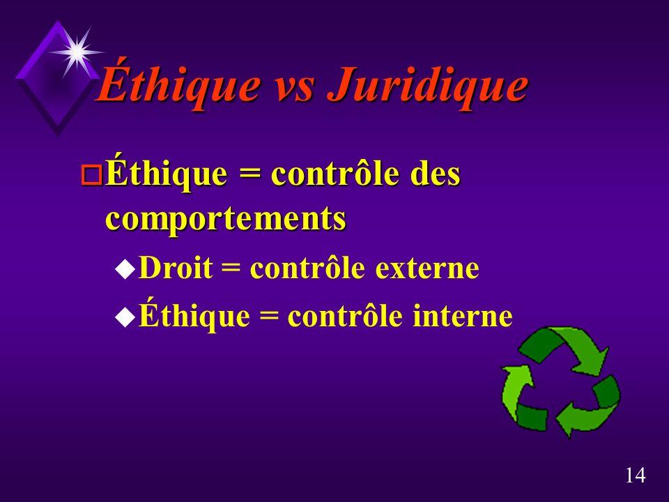 Éthique vs Juridique Éthique = contrôle des comportements