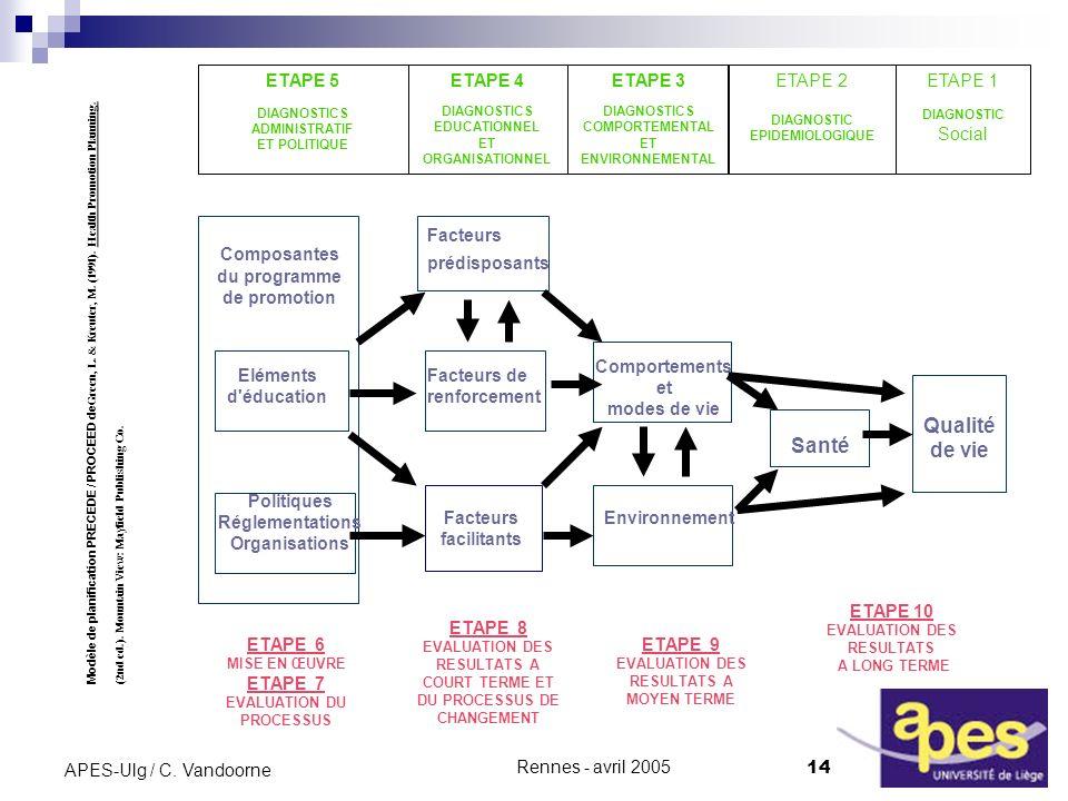 Qualité de vie Santé ETAPE 5 ETAPE 4 ETAPE 3 ETAPE 2 ETAPE 1 Social