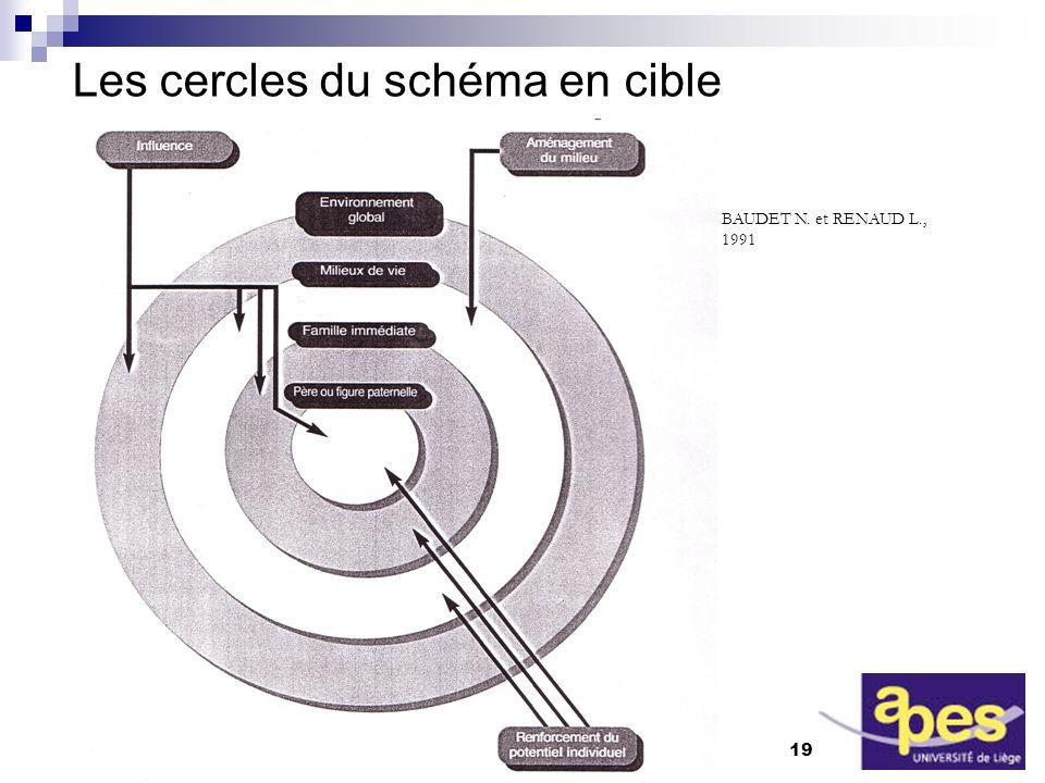 Les cercles du schéma en cible