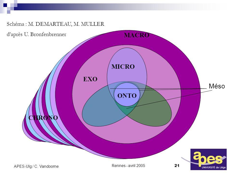 MACRO MICRO EXO Méso ONTO CHRONO Schéma : M. DEMARTEAU, M. MULLER