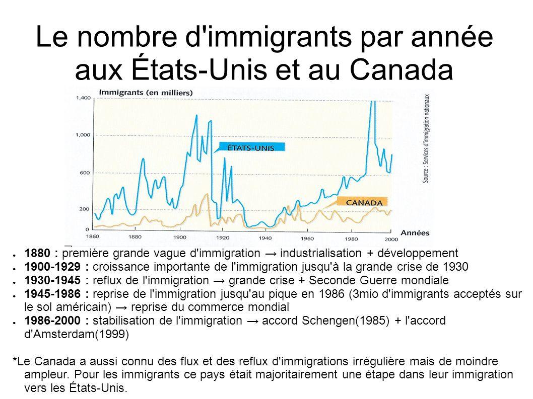 Le nombre d immigrants par année aux États-Unis et au Canada
