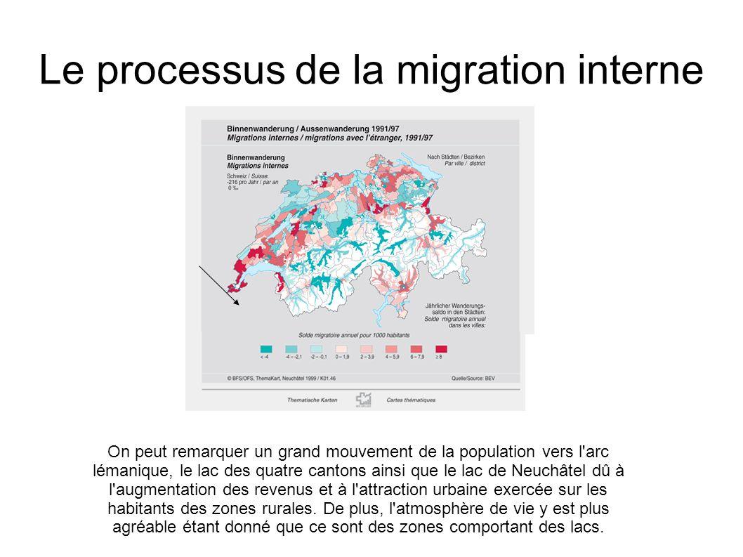 Le processus de la migration interne
