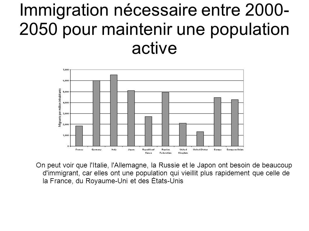 Immigration nécessaire entre 2000-2050 pour maintenir une population active