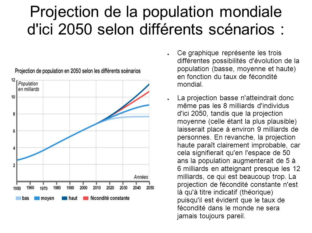 Projection de la population mondiale d ici 2050 selon différents scénarios :