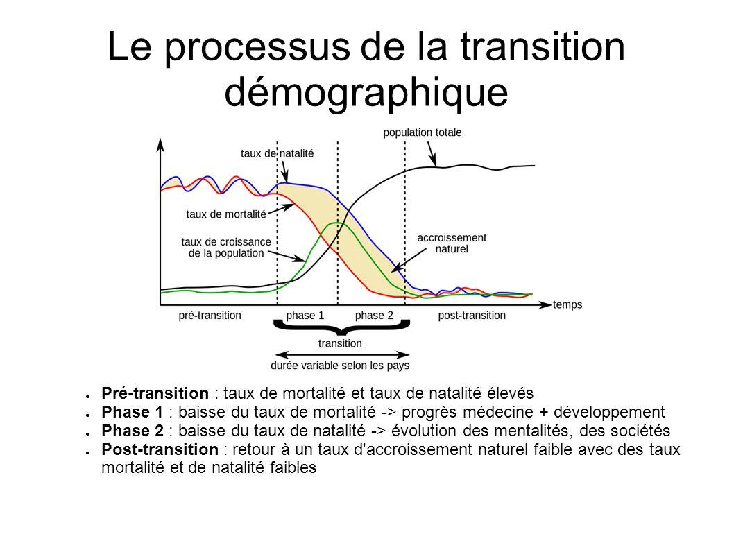 Le processus de la transition démographique
