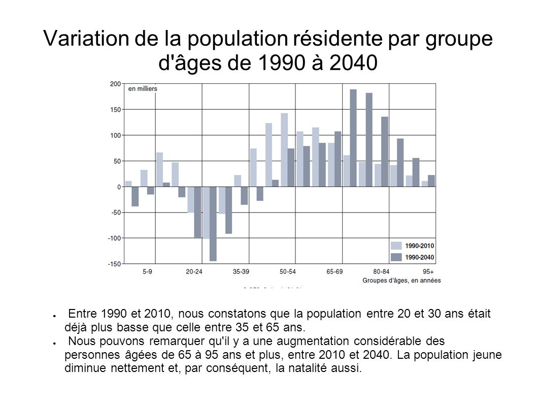 Variation de la population résidente par groupe d âges de 1990 à 2040