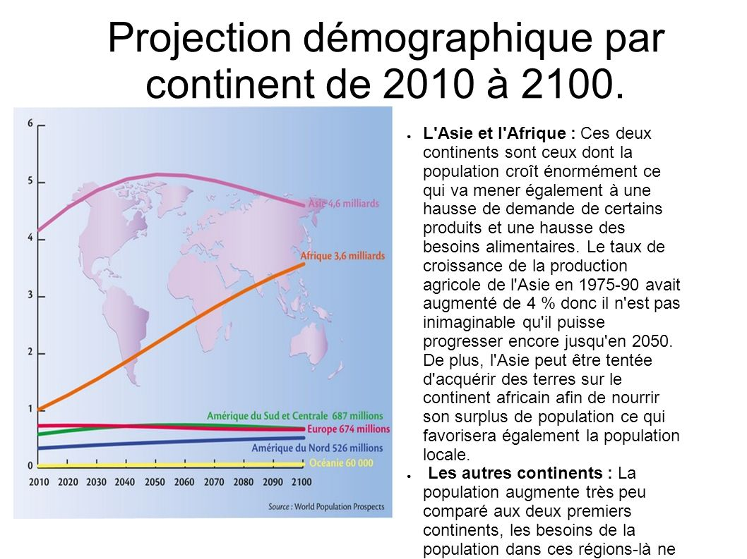 Projection démographique par continent de 2010 à 2100.