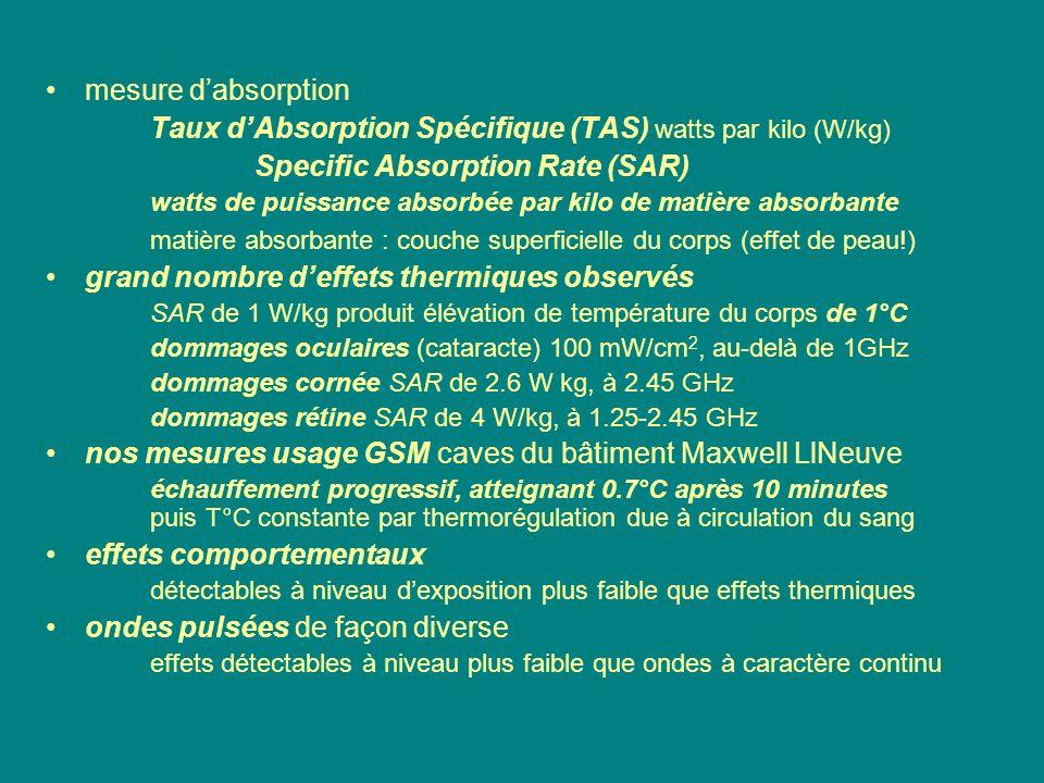 Taux d'Absorption Spécifique (TAS) watts par kilo (W/kg)