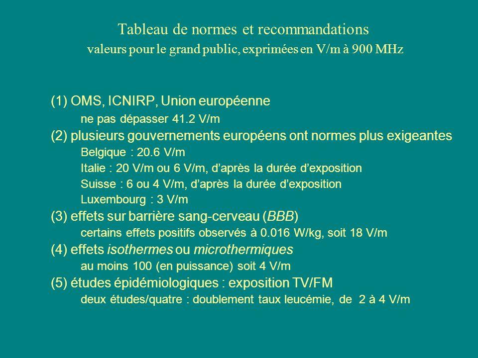 Tableau de normes et recommandations valeurs pour le grand public, exprimées en V/m à 900 MHz