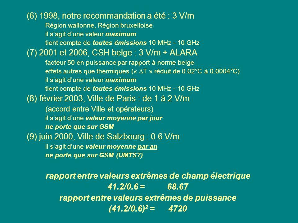 (6) 1998, notre recommandation a été : 3 V/m