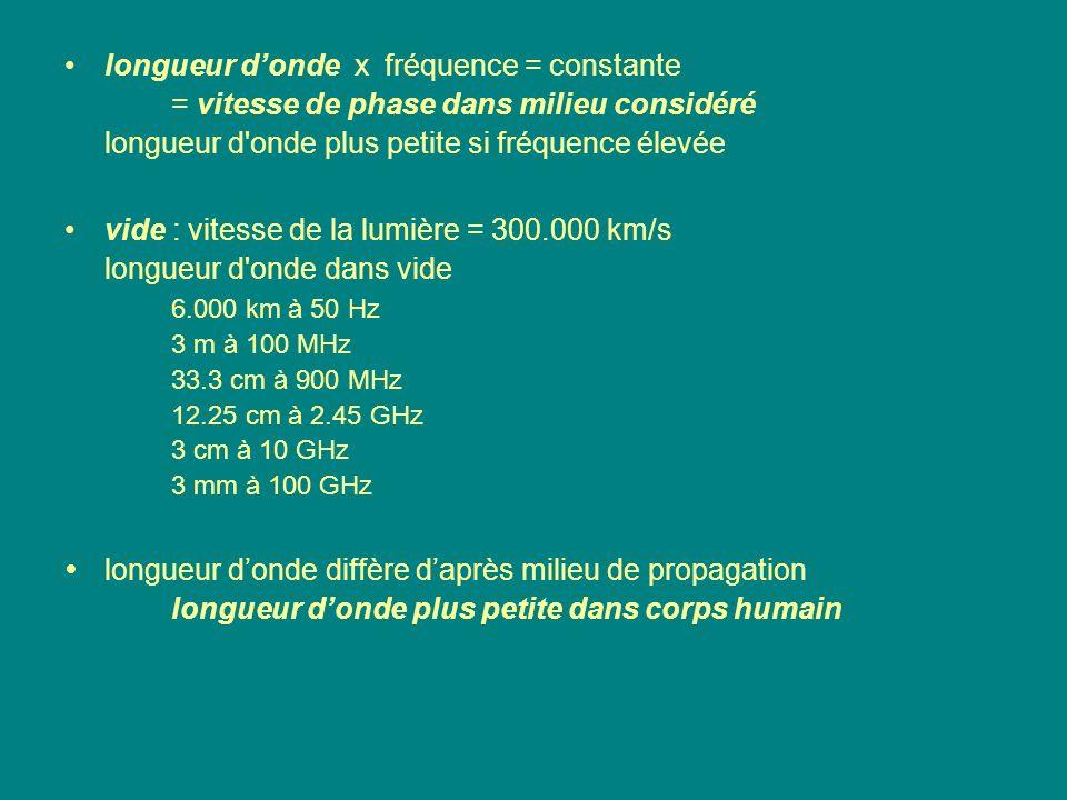 • longueur d'onde x fréquence = constante