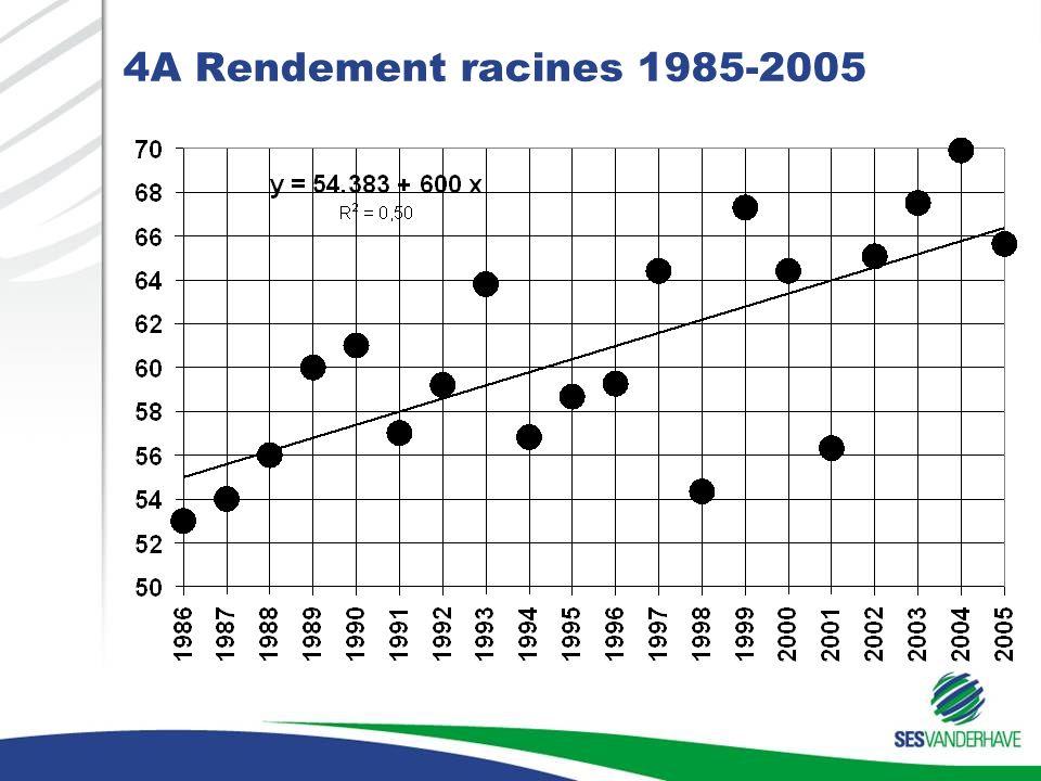 4A Rendement racines 1985-2005