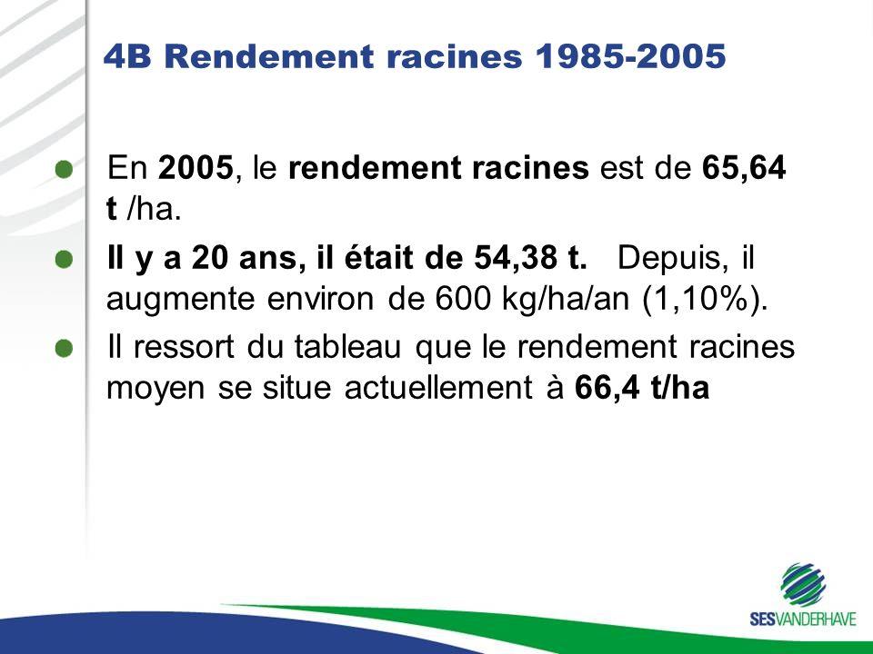 4B Rendement racines 1985-2005 En 2005, le rendement racines est de 65,64 t /ha.
