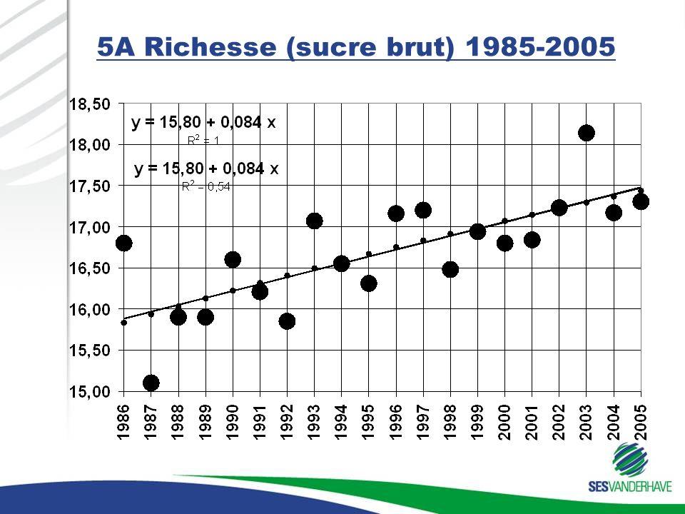 5A Richesse (sucre brut) 1985-2005