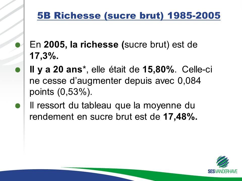 5B Richesse (sucre brut) 1985-2005