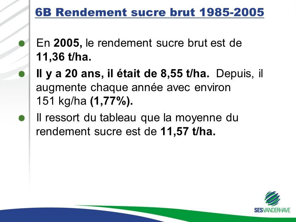 6B Rendement sucre brut 1985-2005