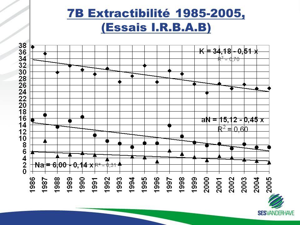 7B Extractibilité 1985-2005, (Essais I.R.B.A.B)