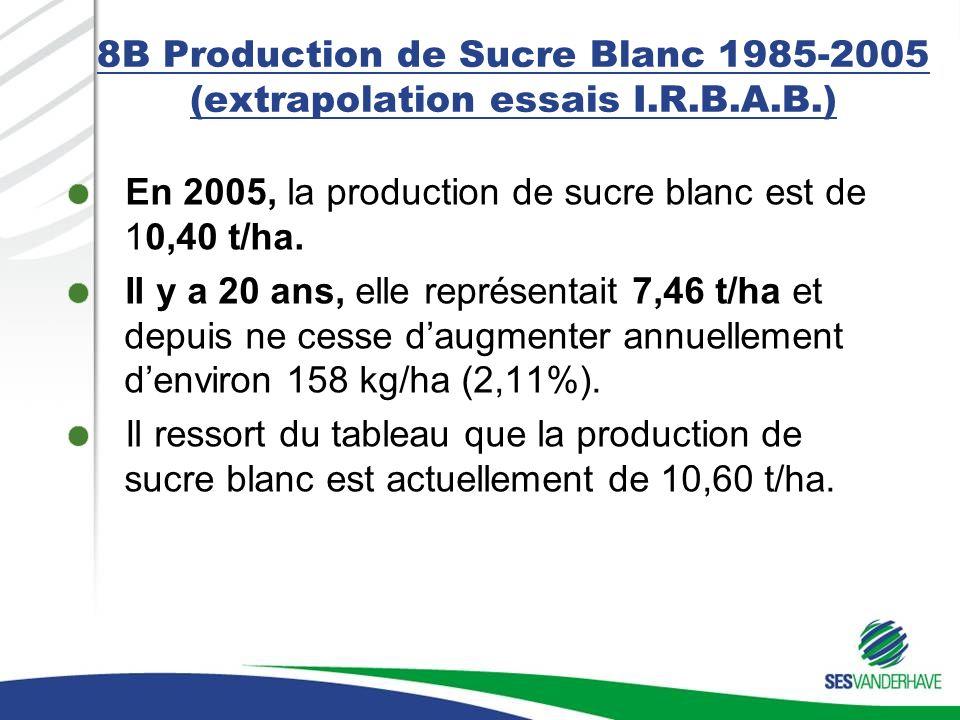 8B Production de Sucre Blanc 1985-2005 (extrapolation essais I.R.B.A.B.)