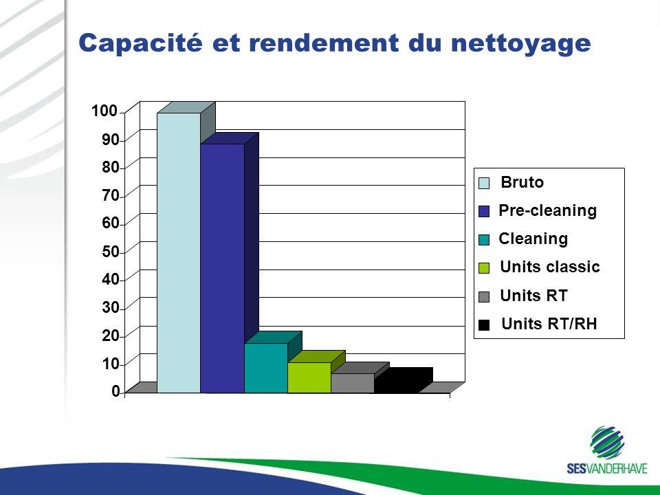 Capacité et rendement du nettoyage