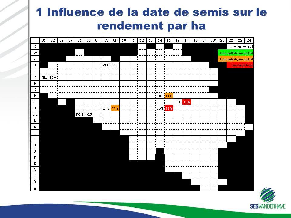 1 Influence de la date de semis sur le rendement par ha