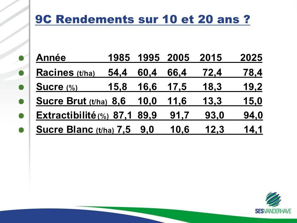 9C Rendements sur 10 et 20 ans Année 1985 1995 2005 2015 2025